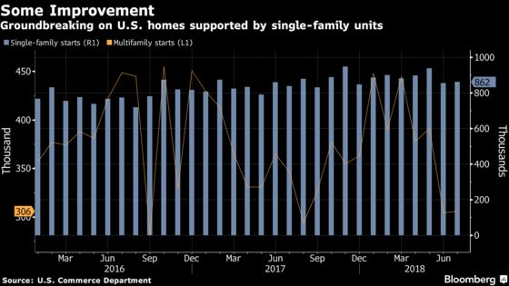 U.S. Housing Starts Rebounded in July on Single-Family Gain