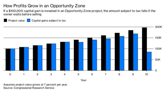 Will 'Opportunity Zones' Help the Rich, the Poor or Both?