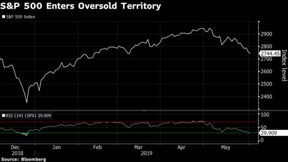 U.S. Stocks Sink to Oversold Territory for First Time in 2019