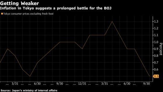 Tokyo Inflation Slows More Than Expected Before BOJ Price Review