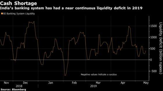 Funding Crisis to Worsen Unless India Pumps in Cash, Kotak Says