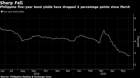 Philippine Central Bank Reassures Investors Over Bond Buying