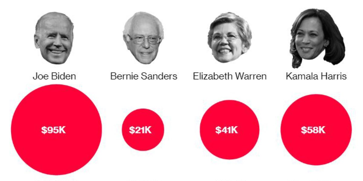 Here's How Much More Democrat Candidates Would Pay Under Their Own Tax Plans