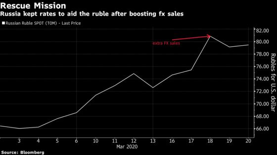Bank of Russia Hints at Possible Rate Hike as Oil War Rages On