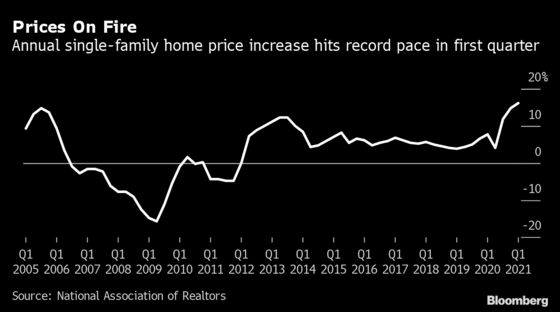 U.S. Home Prices Surge the Most on Record in Buying Frenzy
