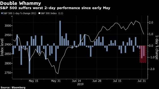 Brutal 48 Hours for Stock Traders Caught in the Trump-Powell Squeeze