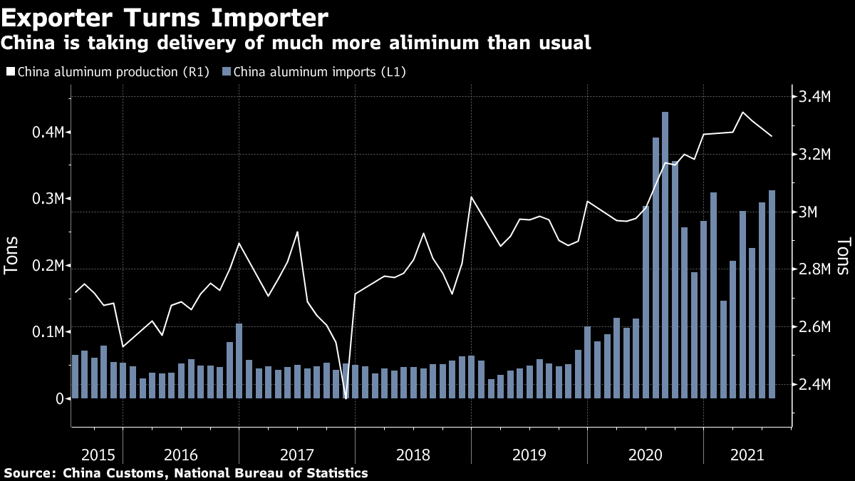China is taking delivery of much more aliminum than usual