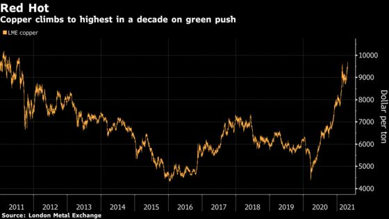 Copper Hits Highest Since 2011 as Global Recovery Powers Metals