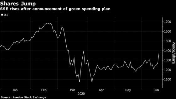 U.K.'s Biggest Onshore Wind Farm Gets Green Light From SSE