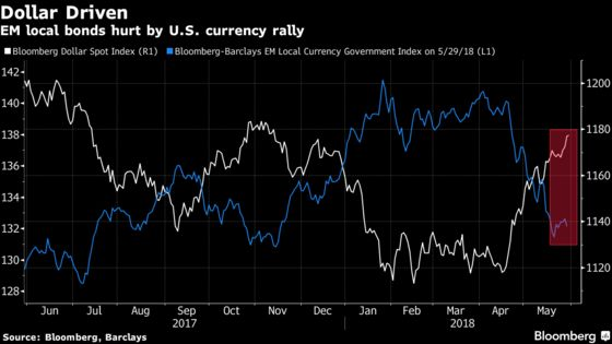 Emerging Local Bonds Look Cheap to JPMorgan Asset After Rout