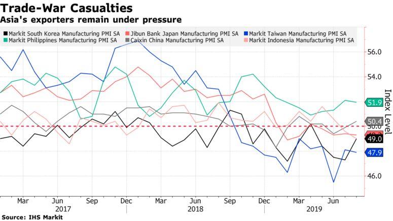 Asia's exporters remain under pressure