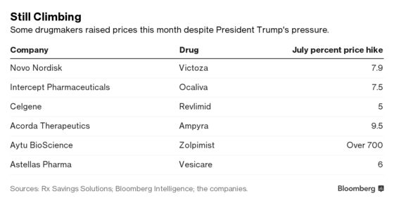 Many Drugmakers Ignore Trump—and Raise Prices Anyway