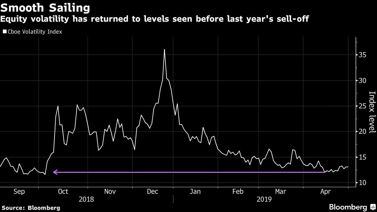 Black Swan Fund Advised by Taleb Pounces on Vanishing Volatility