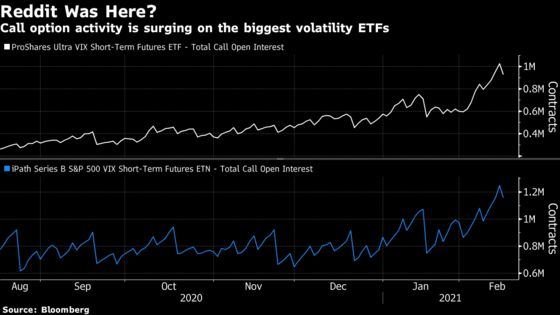 Reddit Is Chief Suspect as Volatility ETF Swells to $2.6 Billion