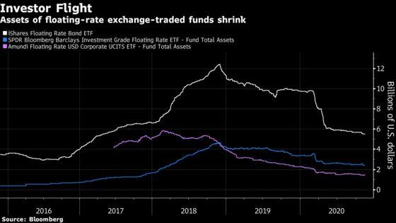 A $20 Billion Corner of the Credit World Fights for Survival