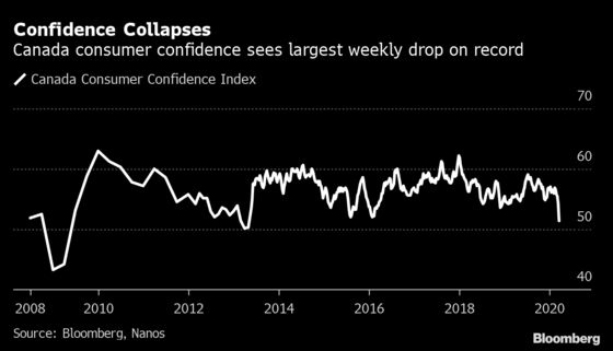Consumer Sentiment Takes Record Dive on Canada Jobless Spike