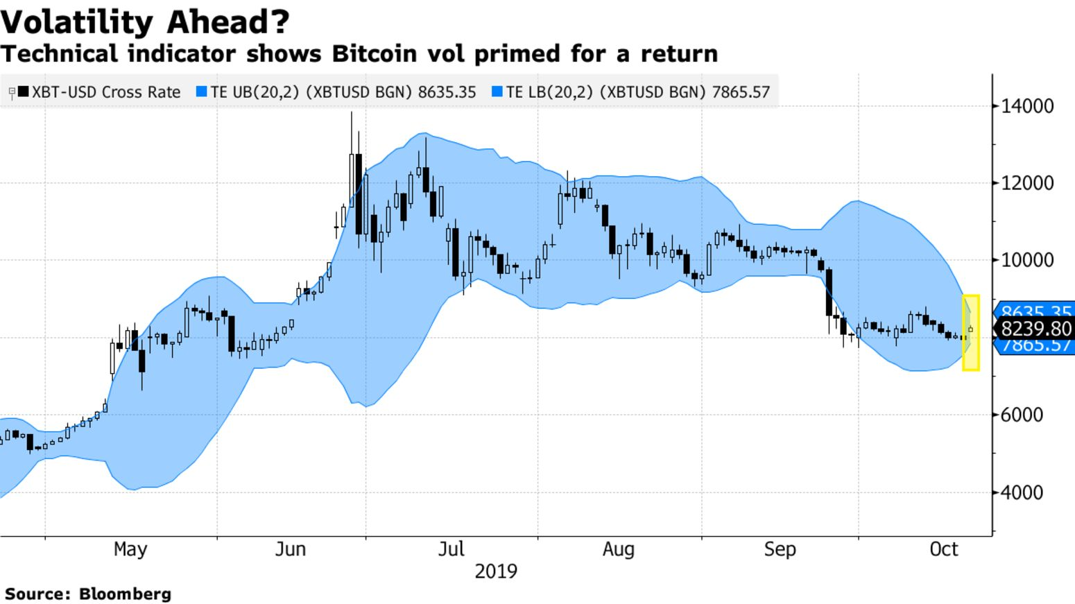 Technical indicator shows Bitcoin vol primed for a return