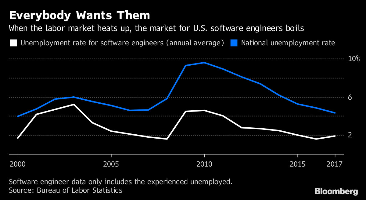 Software Engineer Data Only Includes The Experienced Unemployed.