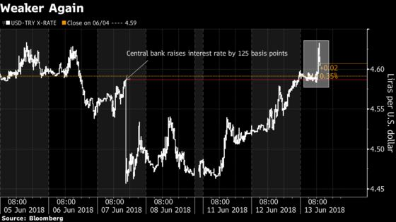 Turkish Yields Head for Record While Lira Loses Rate-Hike Boost