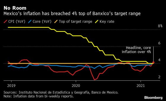 Mexico Holds Key Interest Rate Unchanged as Inflation Surges