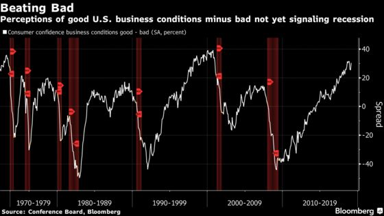 Business Conditions Suggest U.S. Contraction a Ways Off