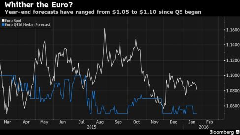 The median of more than 60 forecasts for euro-dollar, compiled by Bloomberg News