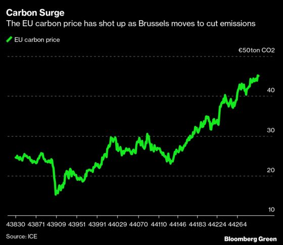Hedge Fund Northlander is Raising Money to Bet on Carbon Price Surge