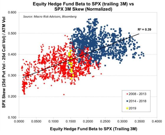 Hedge Funds Are Behaving Like We Just Had a Financial Crisis