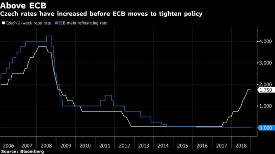 Czech Dove Warns Excessive Interest-Rate Hikes May Hurt Economy