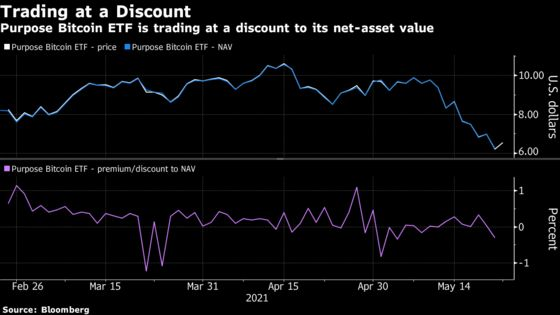 Bitcoin ETF Backers See Canada Fund's Slump as Reason to Believe