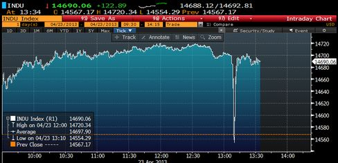 The Dow Jones Industrial average plunges after a fake AP tweet