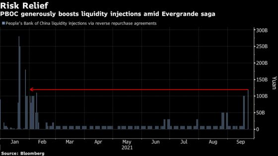 Global Traders Given Evergrande Reprieve as PBOC Adds Liquidity