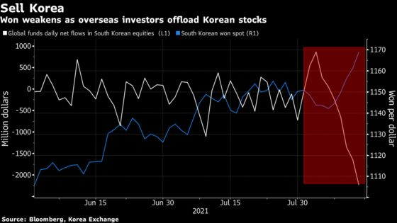 Bearish Won Bets Get a Boost as South Korean Outflows Intensify