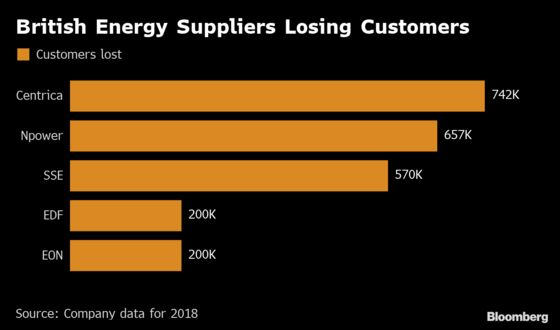 Gloom Deepens on Britain's Utility Industry as Profit Evaporates