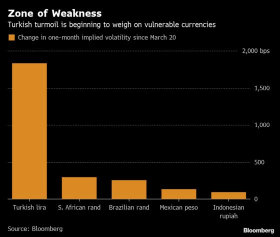 Contagion Fears Return as Turkey Keeps Investors Trapped in Lira