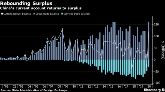 China Current Account Surplus Returns on Record Trade Results