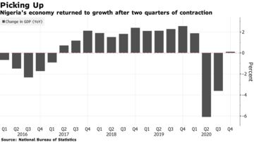 Nigeria's economy returned to growth after two quarters of contraction