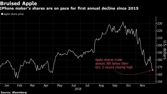 iPhone Suppliers Fall After Qualcomm Says It Won China Ban