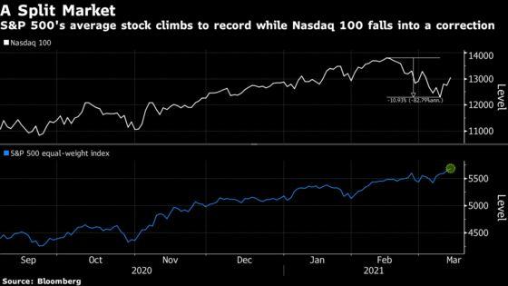Bear Warning Seen With Nasdaq 100 Velocity Stalling at 2000 Peak