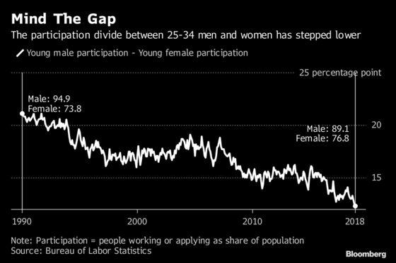 Millennial Women Are Winning the Jobs Recovery as Men Struggle