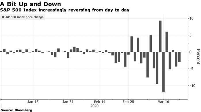S&P 500 Index increasingly reversing from day to day