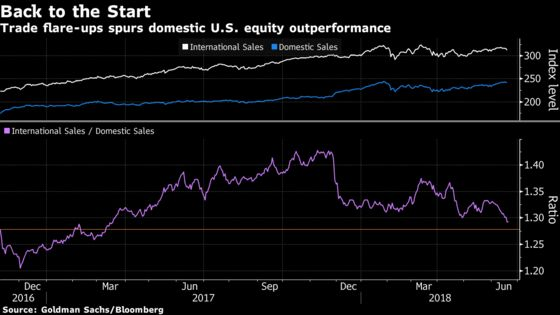 Investors Agree With Trump: The U.S. Will `Win' Any Trade War