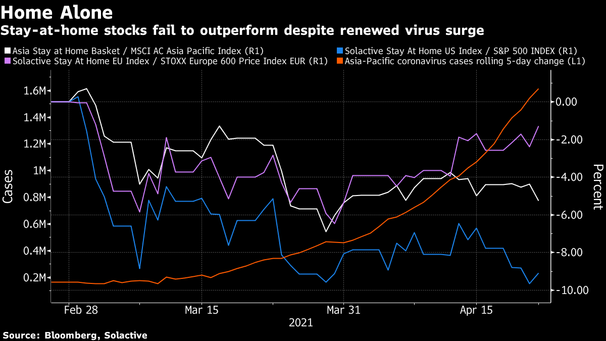 Stay-at-home stocks fail to outperform despite renewed virus surge
