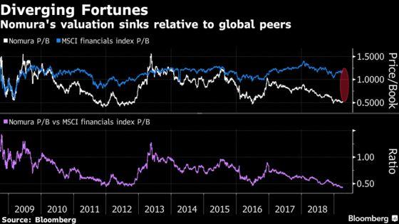 Nomura Sinks Faster Than Deutsche Bank as Shareholders Flee