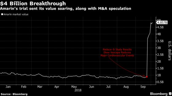 Amarin's $4 Billion Breakthrough Has Helped Ignite Takeover Speculation