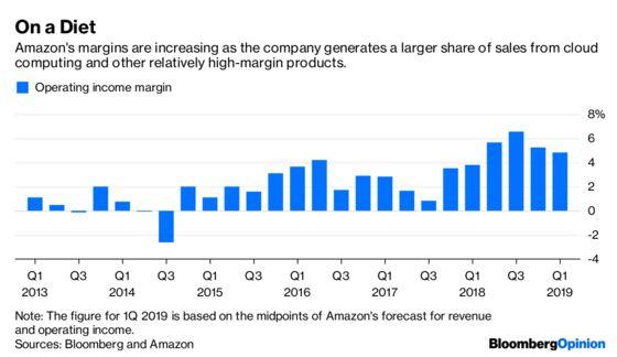 Amazon Mystery: Where Did the Growth Go?