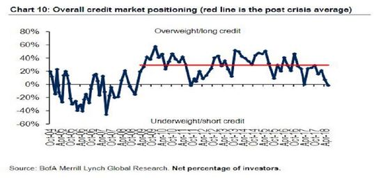 Investors Prepare for ECB by Underweighting Credit After 6 Years