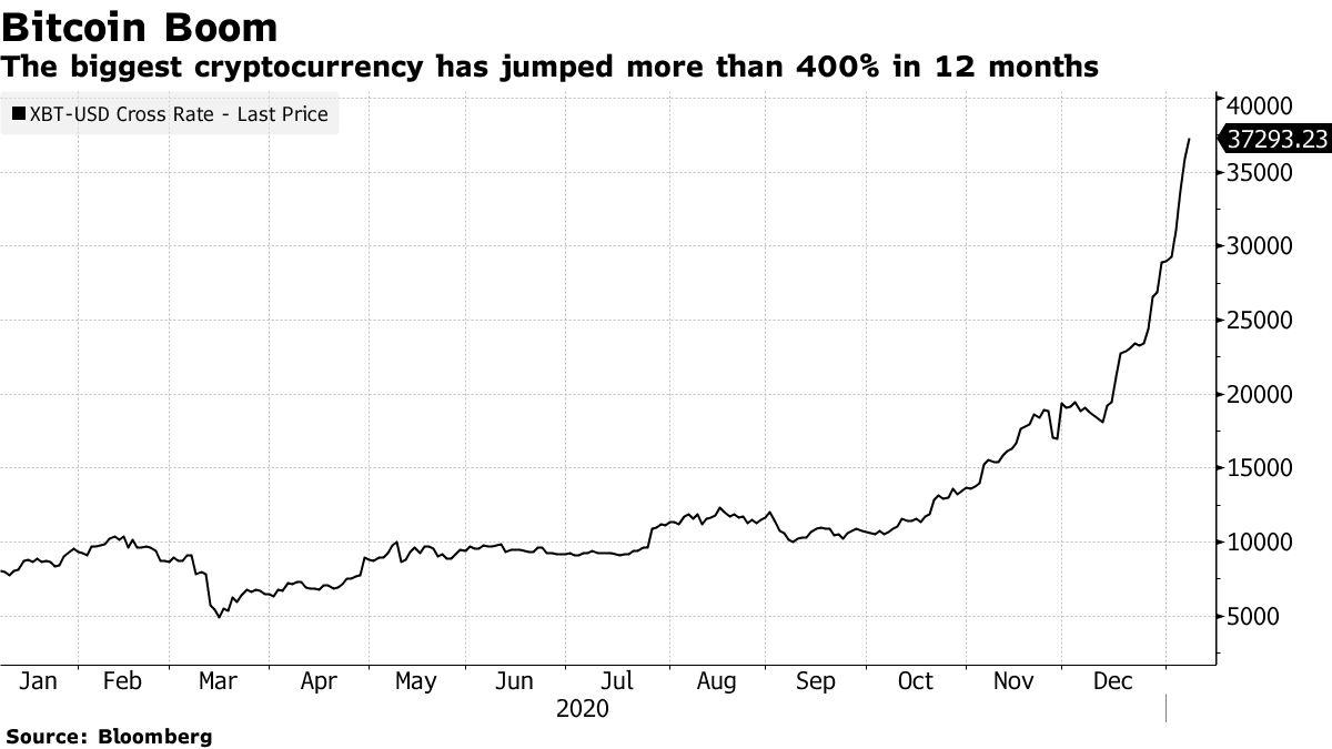 Cryptocurrency terbesar telah melonjak lebih dari 400% dalam 12 bulan