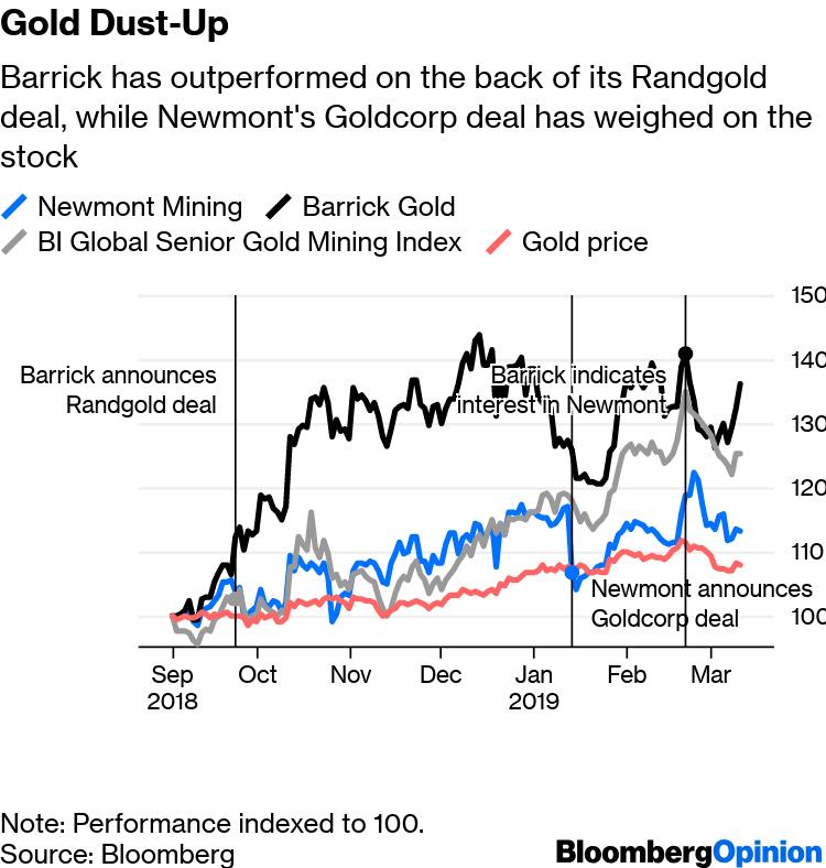 Barrick Gold-Newmont Mining Joint Venture: Not Quite A Ring
