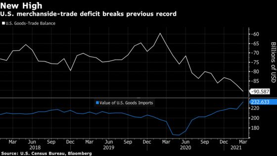 U.S.Goods-TradeDeficit Widened to a Fresh Record in March